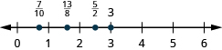 A number line is shown. The numbers 0, 1, 2, 3, 4, 5, and 6 are labeled. Between 0 and 1, 7 tenths is labeled and shown with a red dot. Between 1 and 2, 13 eighths is labeled and shown with a red dot. Between 2 and 3, 5 halves is labeled and shown with a red dot. 3 is labeled and shown with a red dot.