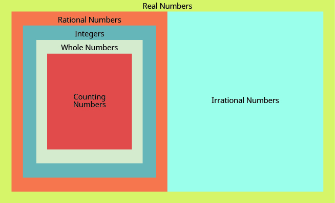 Rational And Irrational Numbers – Prealgebra