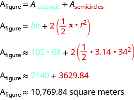 The top line reads A sub figure equals A sub rectangle plus A sub semicircles. The second line reads A sub figure equals bh plus red 2 times (in parentheses) red 1/2pi times r squared. The next line says A sub figure approximately equals 105 times 68 plus red 2 times (in parentheses) red 1/2 times 3.14 times 34 squared. The next line reads A sub figure approximately equals 7140 plus red 3629.84. The last line says A sub figure approximately equals 10,769.84 square meters.