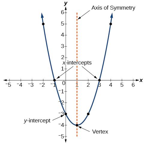 Quadratic Functions – Precalculus