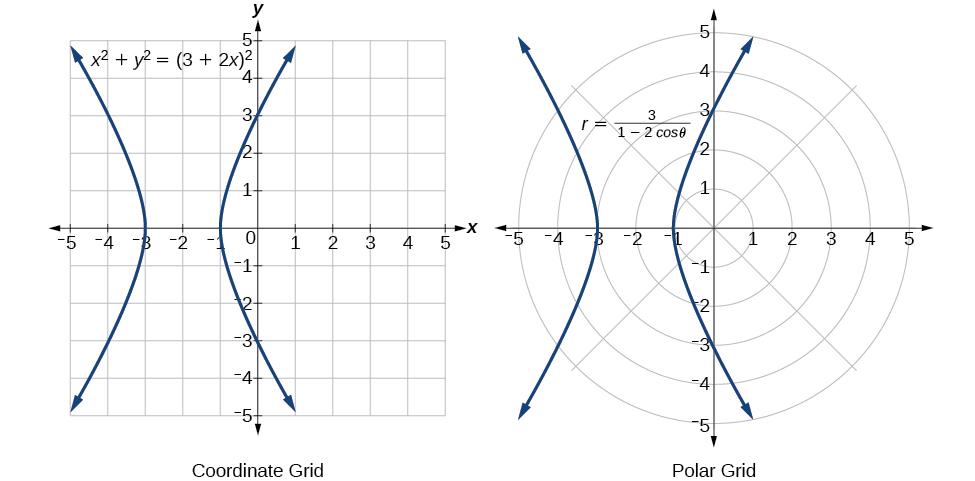 Polar Coordinates – Precalculus