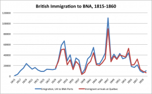 Immigration to British North America, 1815 to 1860. Long description available.