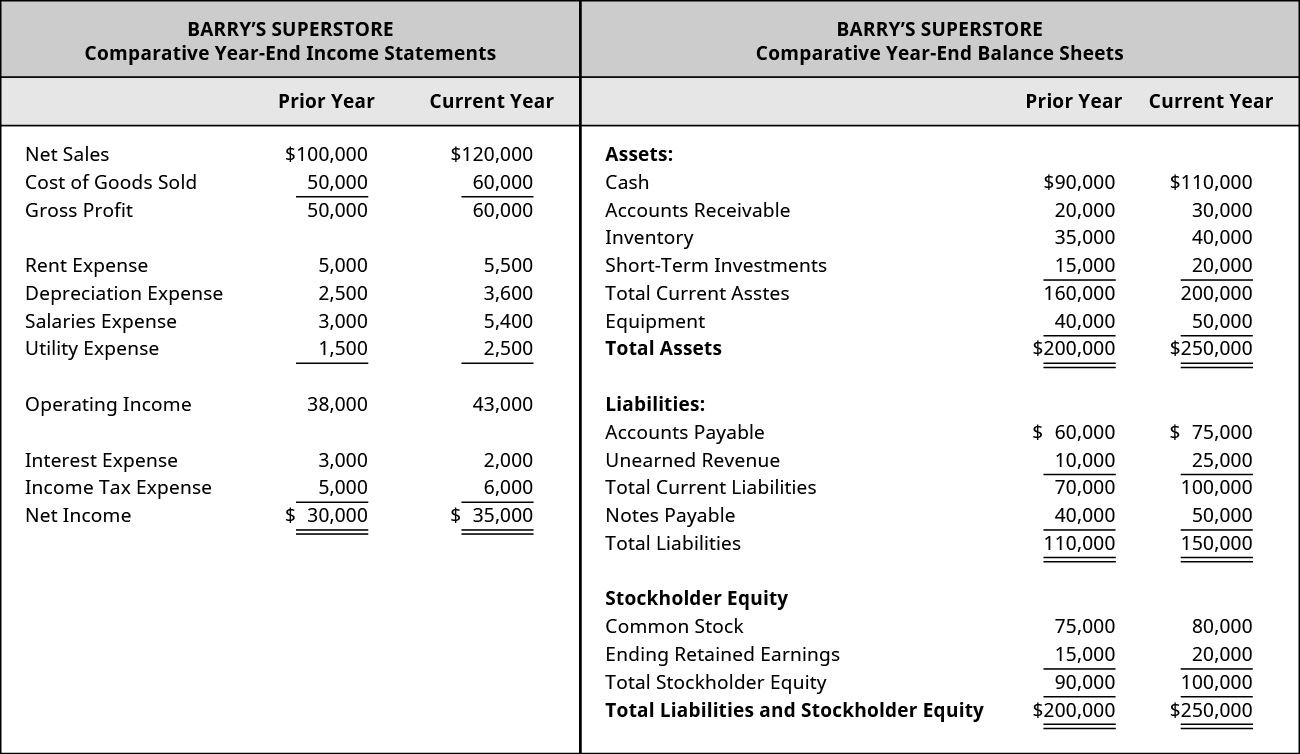 A financial statement for Banyan Goods shows comparative year-end income statements, comparing the prior year to the current year. Respectively, net sales are 💲100,000 and 💲120,000. Cost of goods sold is 💲50,000 and 💲60,000. Gross profit is 💲50,000 and 💲60,000. Rent expense is 💲5,000 and 💲5,500. Depreciation expense is 💲2,500 and 💲3,600. Salaries expense is 💲3,000 and 💲5,400. Utility expense is 💲1,500 and 💲2,500. Operating income is 💲38,000 and 💲43,000. Interest expense is 💲3,000 and 💲2,000. Income tax expense is 💲5,000 and 💲6,000. Net income is 💲30,000 and 💲35,000. A financial statement for Banyan Goods shows comparative year-end balance sheets, comparing the prior year to the current year. Respectively, cash assets are 💲90,000 and 💲110,000. Accounts receivable assets are 💲20,000 and 💲30,000. Inventory assets are 💲35,000 and 💲40,000. Short-term investments are 💲15,000 and 💲20,000. Total current assets are 💲160,000 and 💲200,000. Equipment assets are 💲40,000 and 💲50,000. Total assets are 💲200,000 and 💲250,000. Respectively, accounts payable liabilities are 💲60,000 and 💲75,000. Unearned revenue liabilities are 💲10,000 and 💲25,000. Total current liabilities are 💲70,000 and 💲100,000. Notes payable liabilities are 💲40,000 and 💲50,000. Total liabilities are 💲110,000 and 💲150,000. Respectively, stockholder equity of common stock is 💲75,000 and 💲80,000, ending retained earnings are 💲15,000 and 💲20,000, total stockholder equity is 💲90,000 and 💲100,000, and total liability and stockholder equity is 💲200,000 and 💲250,000.