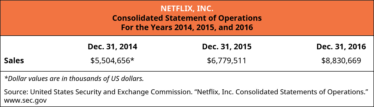 """Netflix, Inc., Consolidated Statement of Operations, For the Years, 2014, 2015, and 2016 Sales: December 31, 2014 $5,504,656*, December 31, 2015 $6,779,511, December 31, 2016 $8,830,669. *Dollar values are in thousand of U S dollars. Source: United States Security and Exchange Commission. """"Netflix, Inc. Consolidated Statements of Operations."""" www.sec.gov."""