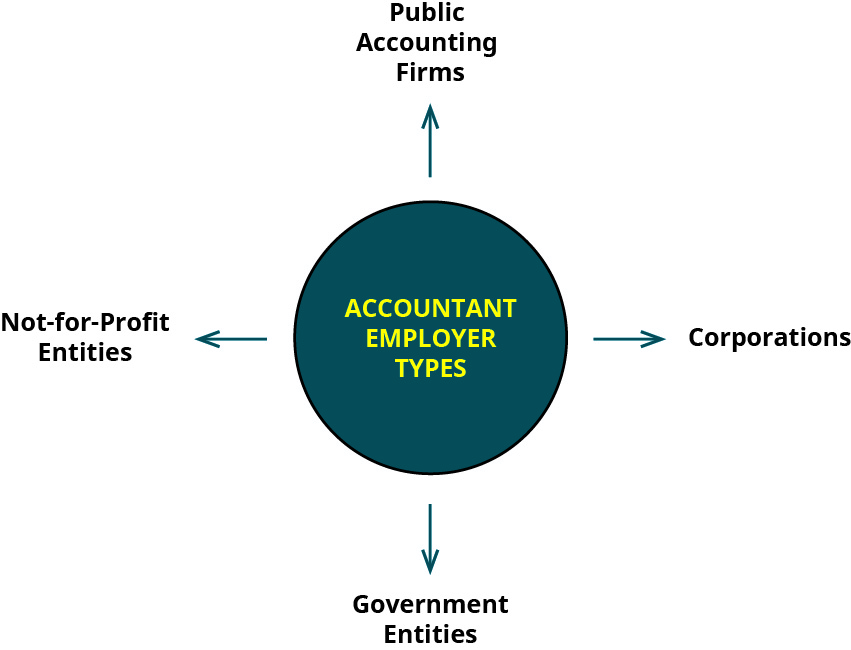 """A diagram has a center circle labeled """"Accountant Employer Types"""" and identifies four types: public accounting firms, corporations, government entities, and not-for-profit entities."""
