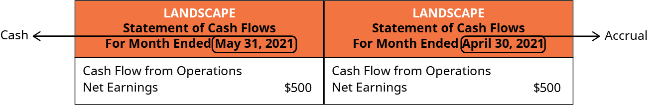 Left side: Landscape, Statement of Cash Flows, For the Month Ended May 31, 2021. Cash flow from operations: Net earnings $500. A circle and arrow around May 31, 2021 point to the word Cash. Right side: Landscape, Statement of Cash Flows, For the Month Ended April 30, 2021; Cash flow from operations: Net earnings $500. A circle and arrow around April 30, 2021 point to the word Accrual.