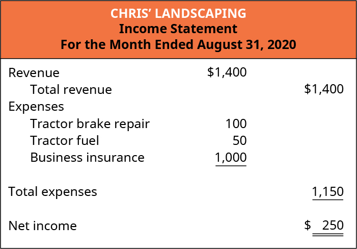 Chris' Landscaping, Income Statement, For the Month Ended August 31, 2020. Revenue $1,400, Total revenue $1,400. Expenses: Tractor brake repair 100, Tractor fuel 50, Buiness insurance 1,000; Total Expenses 1,150; Net income $250.