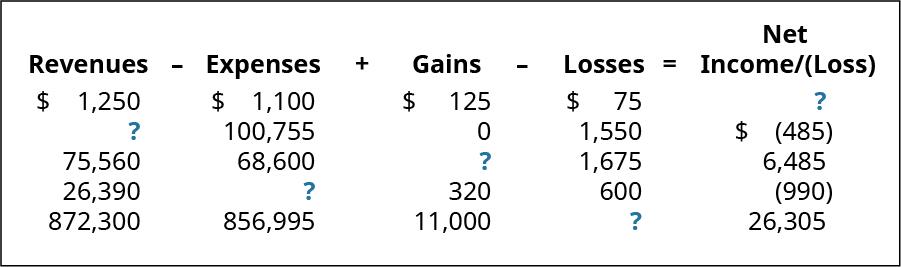 Revenues minus Expenses plus Gains minus Losses equals Net Income/(Loss), respectively: $1,250, 1,100, 125, 75, ?; ?, 100,755, 0, 1,550 (485); 75,560, 68,600, ?, 1,675, 6,485; 26,390, ?, 320, 600, (990); 872,300, 856,995, 11,000, ?, 26,305.