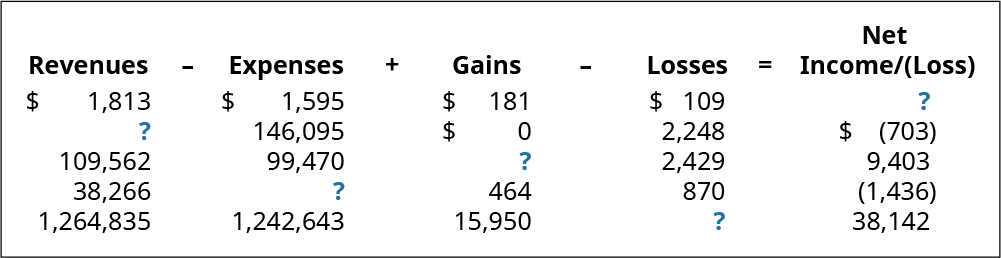 Revenues minus Expenses plus Gains minus Losses equals Net Income/(Loss), respectively: $1,813, 1,595, 181, 109, ?; ?, 146,095, 0, 2,248, (703); 109,562, 99,470, ?, 2,429, 9,403; 38,266, ?, 464, 870, (1,436); 1,264,835, 1,242,643, 15,950, ?, 38,142.