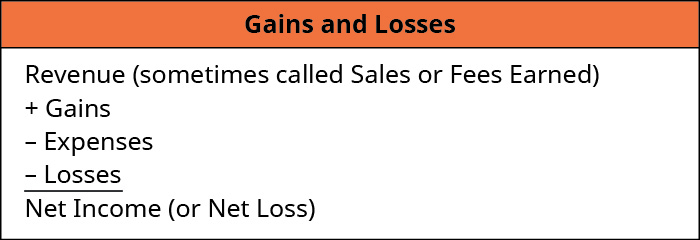 Gains and Losses: Revenue (sometimes called Sales r Fees Earned) plus Gains minus Expenses minus Losses equals Net Income (or Net Loss).