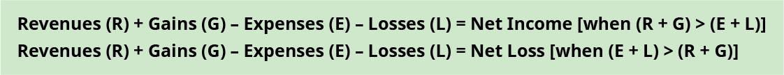 Two equations are shown. Revenues (R) plus Gains (G) minus Expenses (E) minus Losses (L) equals Net Income [when (R plus G) is greater than (E plus L)]. Revenues (R) plus Gains (G) minus Expenses (E) minus Losses (L) equals Net Income [when (E plus L) is greater than (R plus G)].