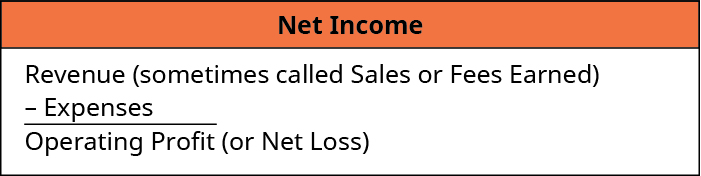 Net Income: Revenue (sometimes called Sales or Fees Earned) minus Expenses equals Operating Profit (or Net Loss).