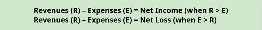 Two equations are shown. Revenues (R) minus Expenses (E) equals Net Income (when R is greater than E). Revenues (R) minus Expenses (E) equals Net Loss (when E is greater than R).