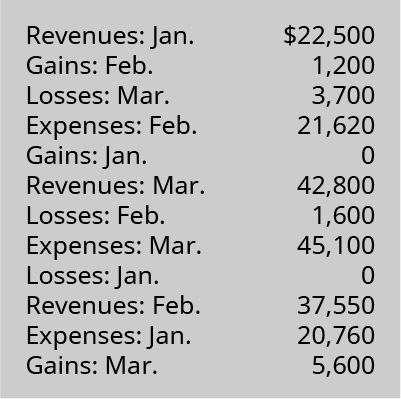 Revenues: January 22,500; Gains: February 1,200; Losses: March 3,700; Expenses: February 21,620; Gains: January 0; Revenues: March 42,800; Losses: February 1,600; Expenses: March 45,100; Losses: January 0; Revenues: February 37,550; Expenses: January 20,760; Gains: March 5,600.