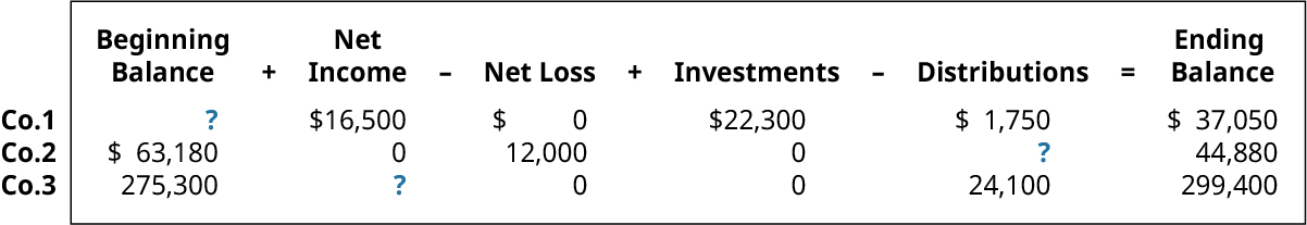 Beginning Balance plus Net Income minus Net Loss plus Investments minus Distributions equals Ending Balance, respectively: ?, 16,500, 0, 22,300, 1,750, 37,050; 63,180, 0, 12,000, 0, ?, 44,880; 275,300, ?, 0, 0, 24,100, 299,400.