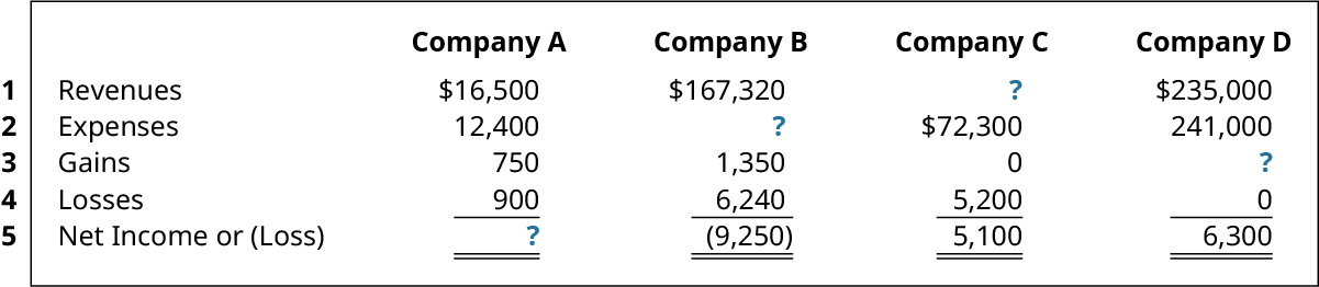 Revenues, Expenses, Gains, Losses, and Net Income (Loss), respectively: Company A 16,500, 12,400, 750, 900, ?; Company B 167,320, ?, 1,350, 6,240, (9,250); Company C ?, 72,300, 0, 5,200, 5,100; Company D 235,000, 241,000, ?, 0, 6,300.
