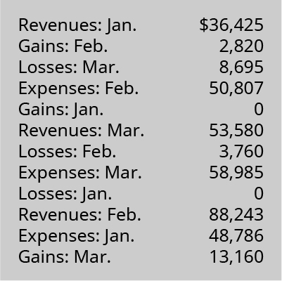 Revenues: January 36,425; Gains: February 2,820; Losses: March 8,695; Expenses: February 50,807; Gains: January 0; Revenues: March 53,580; Losses: February 3,760; Expenses: March 58,985; Losses: January 0; Revenues: February 88,243; Expenses: January 48,786; Gains: March 13,160.