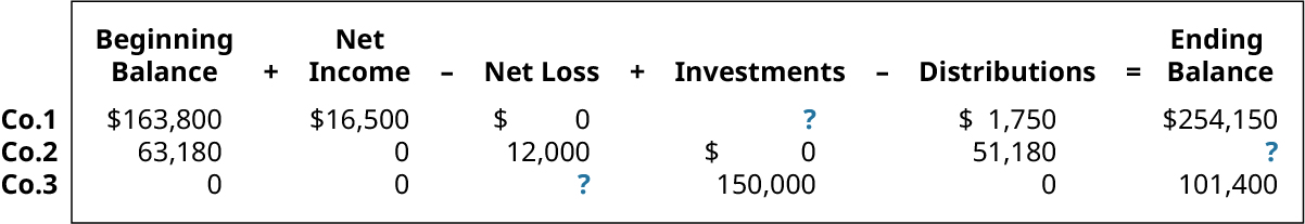 Beginning Balance plus Net Income minus Net Loss plus Investments minus Distributions equals Ending Balance, respectively: 163,800, 16,500, 0, ?, 1,750, 254,150; 63,180, 0, 12,000, 0, 51,180, ?; 0, 0, ?, 150,000, 0, 101,400.