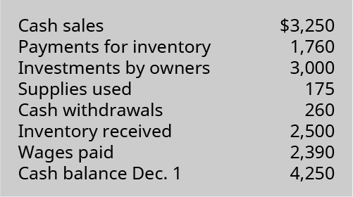 Cash sales 💲3,250, Payments for inventory 1,760, Investments by owners 3,000, Supplies used 175, Cash withdrawals 260, Inventory received 2,500, Wages paid 2,390, Cash balance December 1, 4,250.