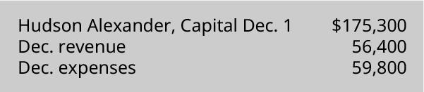 Hudson Alexander, Capital December 1 💲175,300, December Revenue 56,400, December Expenses 59,800.