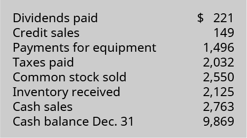 Dividends paid 💲221, Credit sales 149, Payments for equipment 1,496, Taxes paid 2,032, Common stock sold 2,550, Inventory received 2,125, Cash sales 2,763, Cash balance December 31 9,869.