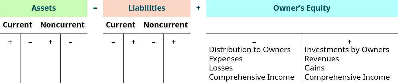 owner's equity example