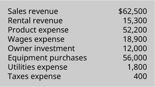 Sales revenue 💲62,500, Rental revenue 15,300, Product expense 52,200, Wages expense 18,900, Owner investment 12,000, Equipment purchases 56,000, Utilities expense 1,800, Taxes expense 400.