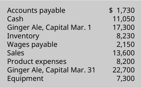 Accounts payable 💲1,730, Cash 11,050, Ginger Ale capital March 1 17,300, Inventory 8,230, Wages payable 2,150, Sales 13,600, Product expenses 8,200, Ginger Ale capital March 31 22,700, Equipment 7,300.