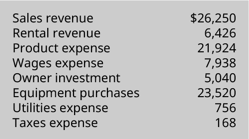 Sales revenue 💲26,250, Rental revenue 6,426, Product expense 21,924, Wages expense 7,938, Owner investment 5,040, Equipment purchases 23,520, Utilities expense 756, Taxes expense 168.
