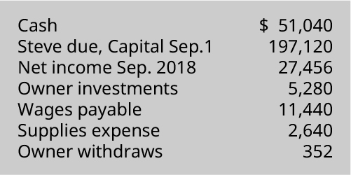 Cash 💲51,040, Steve due capital September 197,120, Net income September 2018 27,456, Owner investments 5,280, Wages payable 11,440, Supplies expense 2,640, Owner withdrawals 352.