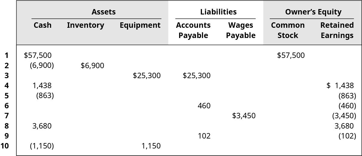 Increase Cash 💲57,500, increase Common Stock 57,500. Decrease Cash 6,900, increase Inventory 6,900. Increase Equipment 25,300, increase Accounts Payable 25,300. Increase Cash 1,438, increase Retained Earnings 1,438. Decrease Cash 863, decrease Retained Earnings 863. Increase Accounts Payable 460, decrease Retained Earnings 460. Increase Wages Payable 3,450, decrease Retained Earnings 3,450. Increase Cash 3,680, increase Retained Earnings 3,680. Increase Accounts Payable 102, decrease Retained Earnings 102. Decrease Cash 1,150, increase Equipment 1,150.