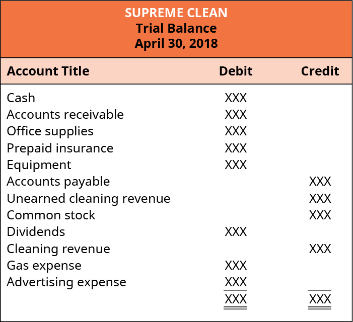 Supreme Clean, Trial Balance, April 30, 2018. The balance of each account, whether debit or credit, is listed as XXX. Debit balance accounts are listed as: Cash, Accounts receivable, Office supplies, Prepaid insurance; Equipment, Dividends, Gas expense, and Advertising expense. Credit balance accounts are listed as: Accounts payable, Unearned cleaning revenue, Common stock, and Cleaning revenue.