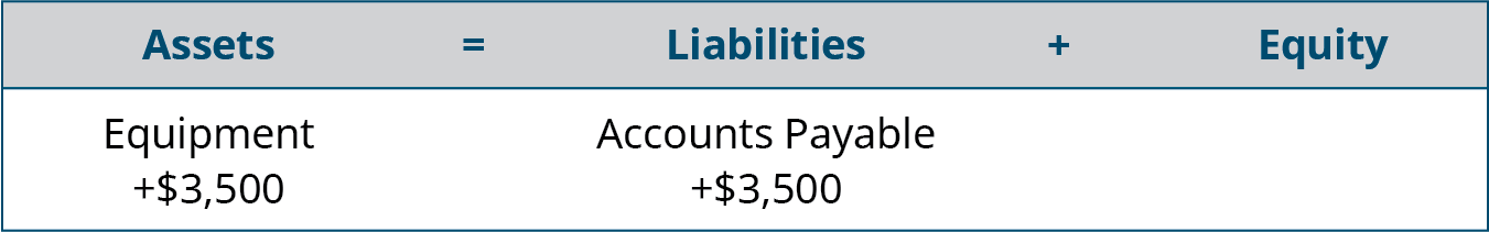 Assets equal Liabilities plus Equity. Equipment is listed under Assets, with plus $3,500 under Equipment. Accounts Payable is listed under Liabilities, with plus $3,500 under Accounts Payable.