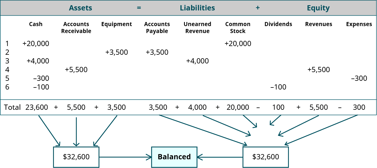 Assets equal Liabilities plus Equity in a gray highlighted heading. Below the heading are nine columns, labeled left to right: Cash, Accounts Receivable, Equipment, Accounts Payable, Unearned Revenue, Common Stock, Dividends, Revenues, Expenses. Below the column headings are six lines. Line 1, plus 20,000 under Cash and plus 20,000 under Common Stock. Line 2, plus 3,500 under Equipment and plus 3,500 under Accounts Payable. Line 3, plus 4,000 under Cash and plus 4,000 under Unearned Revenue. Line 4, plus 5,500 under Accounts Receivable and plus 5,500 under Revenues. Line 5, minus 300 under Cash and minus 300 under Expenses. Line 6, minus 100 under Cash and minus 100 under Dividends. There is a Total line showing, for the first three columns: 23,600 plus 5,500 plus 3,500; below which are three arrows pointing to a box on the left containing $32,600. The Total line shows, for the remaining six columns: 3,500 plus 4,000 plus 20,000 minus 100 plus 5,500 minus 300; below which are six arrows pointing to a box on the right containing $32,600. The left and right boxes have arrows pointing to a middle box stating Balanced.