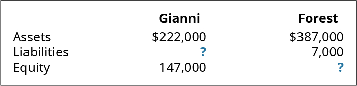 A table with three columns. The second column is labeled Gianni. The third column is labeled Forest. The next row is, left to right: Assets, $222,000, $387,000. The next row is, left to right: Liabilities, ?, 7,000. The last row is, left to right: Equity, 147,000, ?.