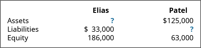 A table with three columns. The second column is labeled Elias. The third column is labeled Patel. The next row is labeled, left to right: Assets, ?, $125,000. The next row is labeled, left to right: Liabilities, $33,000, ?. The last row is labeled, left to right: Equity, 186,000, 63,000.