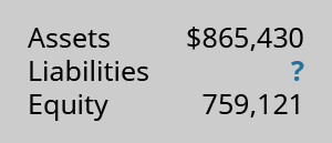 Assets $865,430; Liabilities ?; Equity 759,121.