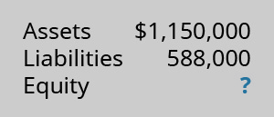 Assets $1,150,000; Liabilities 588,000; Equity ?.