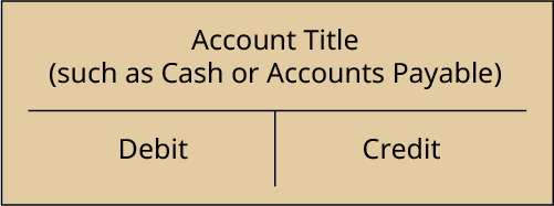 A representation of a T-account. There is a horizontal line across the center, above which is the label Account Title (such as Cash or Accounts Payable). There is a short vertical line extending below the center of the horizontal line. The space to the left of the vertical line is labeled Debit. The space to the right of the vertical line is labeled Credit.