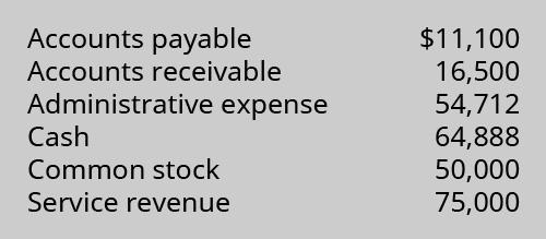 Accounts payable $11,100; Accounts receivable 16,500; Administrative expense 54,712; Cash 64,888; Common stock 50,000; Service revenue 75,000.