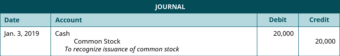 """A journal entry dated January 3, 2019. Debit Cash, 20,000. Credit Common Stock, 20,000. Explanation: """"To recognize issuance of common stock."""""""
