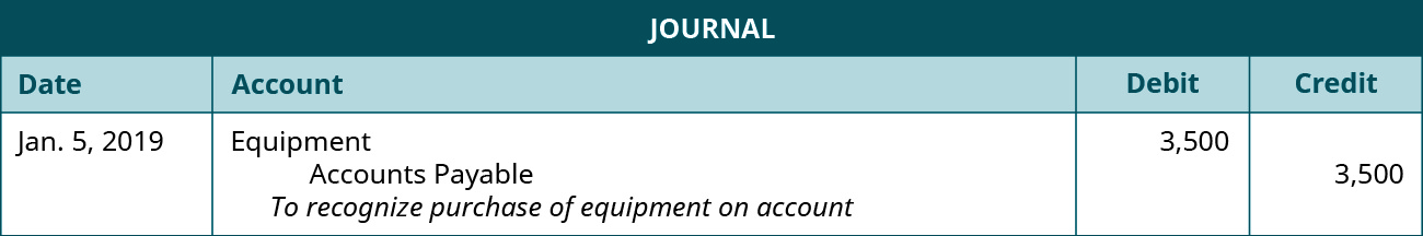 """A journal entry dated January 5, 2019. Debit Equipment, 3,500. Credit Accounts Payable, 3,500. Explanation: """"To recognize purchase of equipment on account."""""""