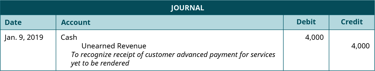 """A journal entry dated January 9, 2019. Debit Cash, 4,000. Credit Unearned Revenue, 4,000. Explanation: """"To recognize receipt of customer advanced payment for services yet to be rendered."""""""