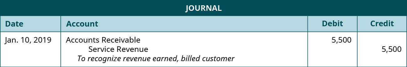 """A journal entry dated January 10, 2019. Debit Accounts Receivable, 5,500. Credit Service Revenue, 5,500. Explanation: """"To recognize revenue earned, billed customer."""""""