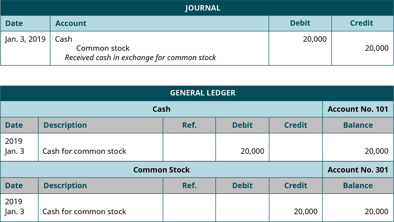 """A journal entry dated January 3, 2019. Debit Cash., 20,000. Credit Common Stock, 20,000. Explanation: Received cash in exchange for common stock. Below the journal entry is a General Ledger titled """"Cash Account No. 101"""" with six columns, from left to right: Date; 2019, January 3. Description; Cash for Common Stock. Debit; 20,000. Balance; 20,000. Below is a General Ledger titled """"Common Stock Account No. 301"""". Date; 2019, January 3. Description; Cash for common stock. Credit; 20,000. Balance; 20,000."""