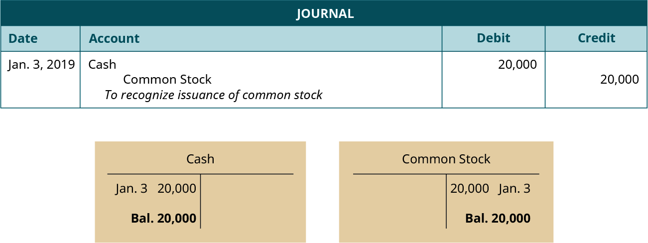 """A journal entry dated January 3, 2019. Debit Cash, 20,000. Credit Common Stock, 20,000. Explanation: """"To recognize issuance of common stock."""" Below the journal entry are two T-accounts. The left account is labeled Cash, with a debit entry dated January 3 for 20,000, and a balance of 20,000. The right account is labeled Common Stock, with a credit entry dated January 3 for 20,000, and a balance of 20,000."""