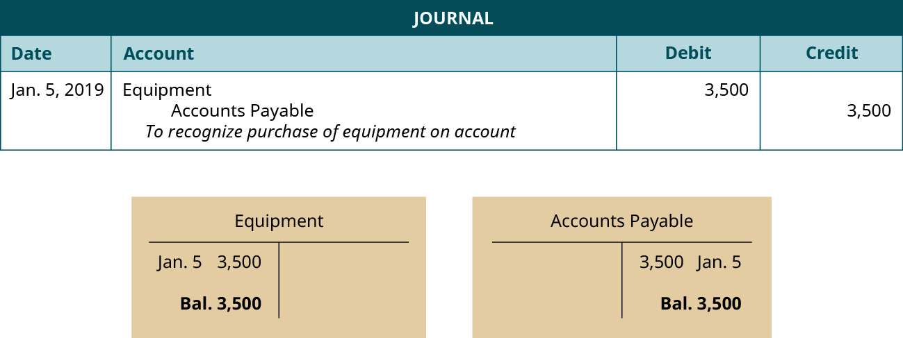 """A journal entry dated January 5, 2019. Debit Equipment, 3,500. Credit Accounts Payable, 3,500. Explanation: """"To recognize purchase of equipment on account."""" Below the journal entry are two T-accounts. The left account is labeled Equipment, with a debit entry dated January 5 for 3,500, and a balance of 3,500. The right account is labeled Accounts Payable, with a credit entry dated January 5 for 3,500, and a balance of 3,500."""