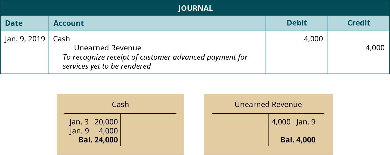 """A journal entry dated January 9, 2019. Debit Cash, 4,000. Credit Unearned revenue, 4,000. Explanation: """"To recognize receipt of customer advanced payment for services yet to be rendered."""" Below the journal entry are two T-accounts. The left account is labeled Cash, with a debit entry dated January 3 for 20,000, a debit entry dated January 9 for 4,000, and a balance of 24,000. The right account is labeled Unearned Revenue, with a credit entry dated January 9 for 4,000, and a balance of 4,000."""