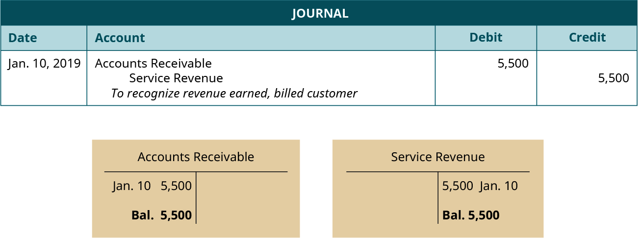 """A journal entry dated January 10, 2019. Debit Accounts Receivable, 5,500. Credit Service Revenue, 5,500. Explanation: """"To recognize revenue earned, billed customer."""" Below the journal entry are two T-accounts. The left account is labeled Accounts Receivable, with a debit entry dated January 10 for 5,500, and a balance of 5,500. The right account is labeled Service Revenue, with a credit entry dated January 10 for 5,500, and a balance of 5,500."""