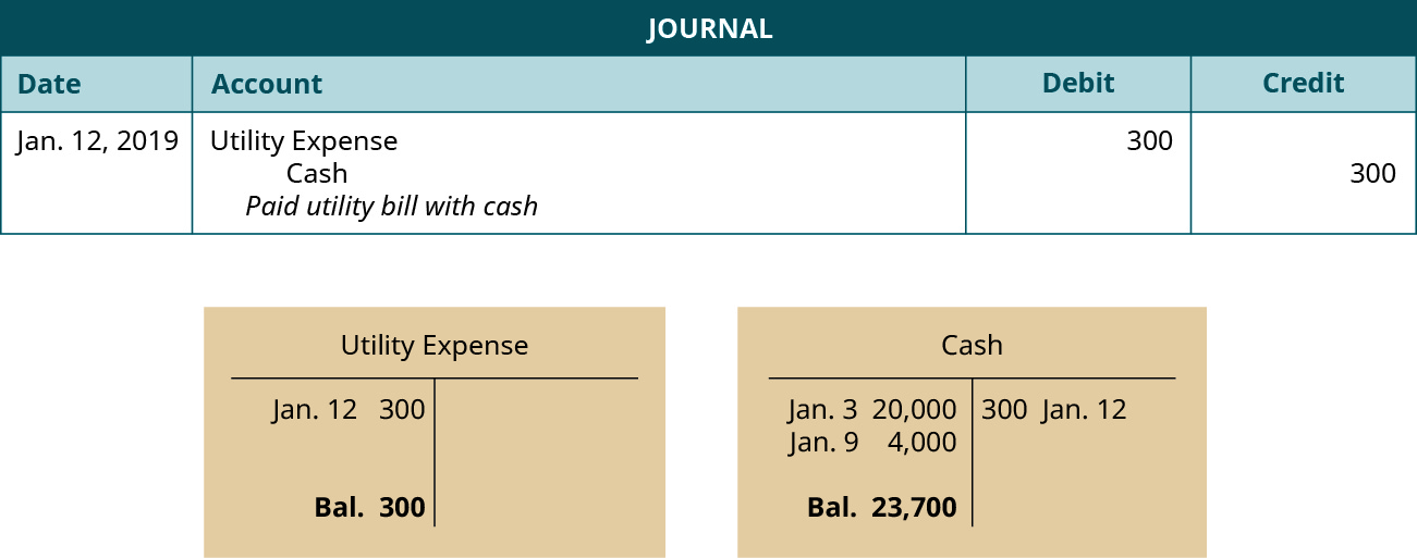 """A journal entry dated January 12, 2019. Debit Utility Expense, 300. Credit Cash, 300. Explanation: """"Paid utility bill with cash."""" Below the journal entry are two T-accounts. The left account is labeled Utility Expense, with a debit entry dated January 12 for 300, and a balance of 300. The right account is labeled Cash, with a debit entry dated January 3 for 20,000, a debit entry dated January 9 for 4,000, a credit entry dated January 12 for 200, and a balance of 23,700."""